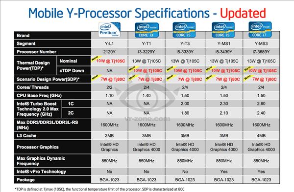 Ivy Bridge Ultra Low TDP