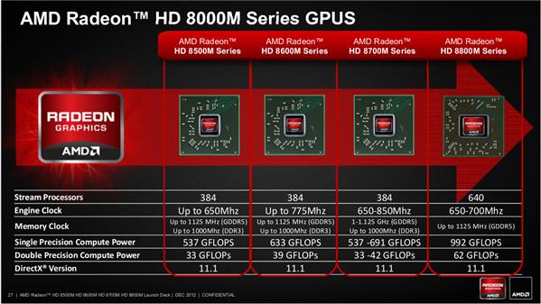 Radeon HD 8000M Stellar Mars Venus