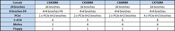 Corsair CXM tableau