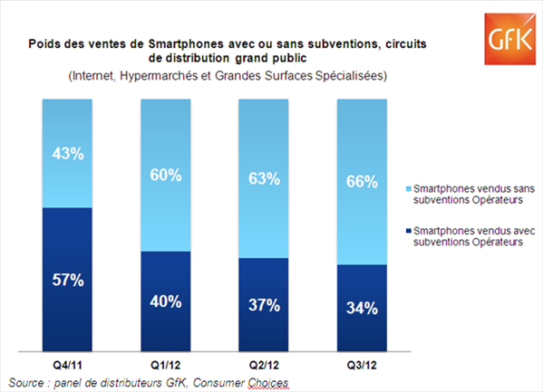 GfK Smartphones subventions distribution