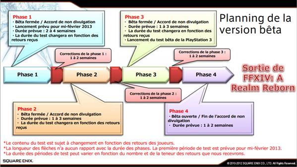 Planning FFXIV RR