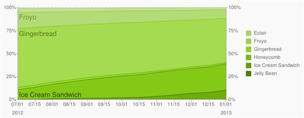 google android janvier 2013