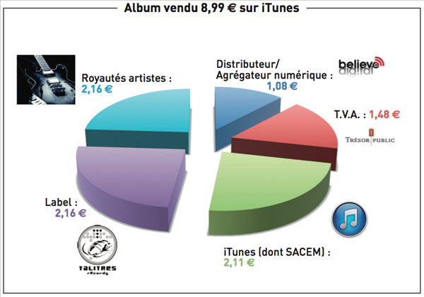 répartition itunes album talitres