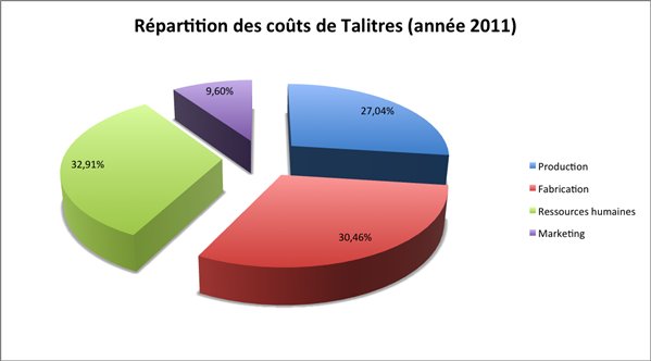 couts talitres 2011