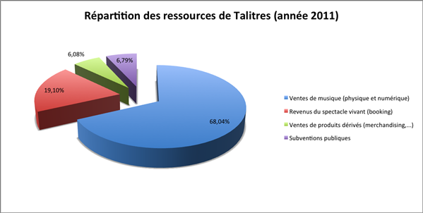 ressources talitres 2011