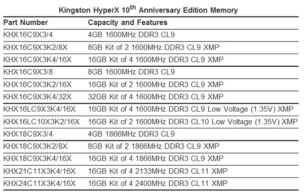Kingston HyperX 10TH Anniversary Edition Memory