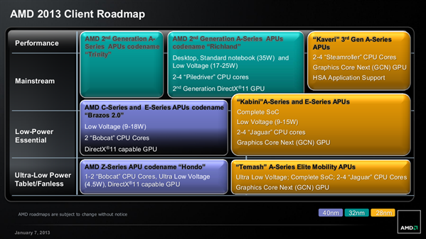 AMD Roadmap 7 Janvier 2013