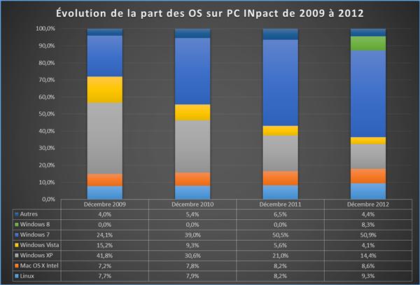 Bilan des OS sur PCi de 2009 à 2012