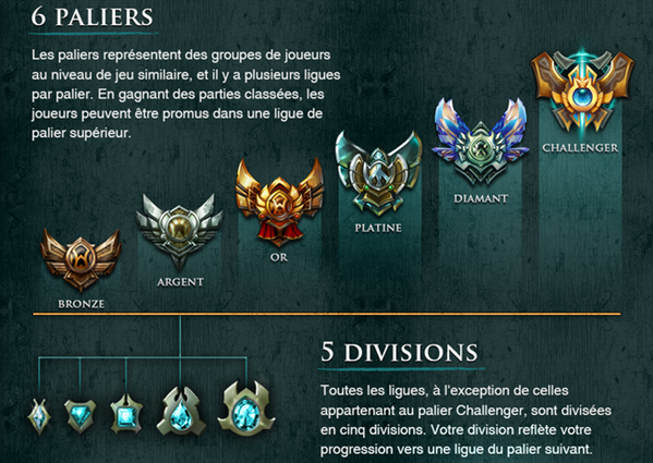 League of legends classement S3