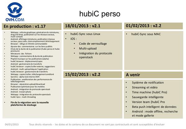 OVH Roadmap HubiC 4 janvier 2013