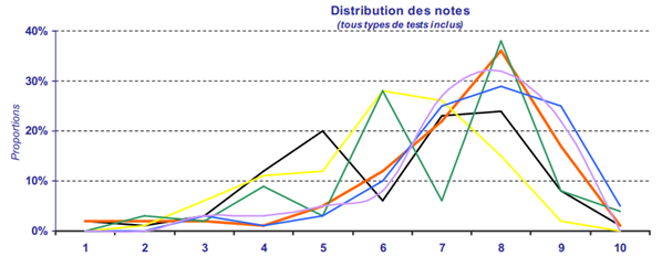 Dispersion notes presse 2012