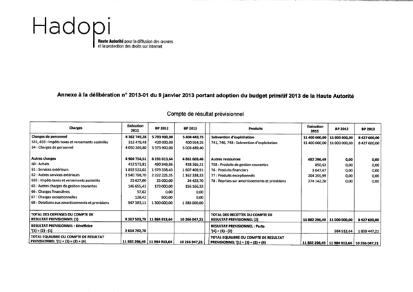 hadopi budget 2013