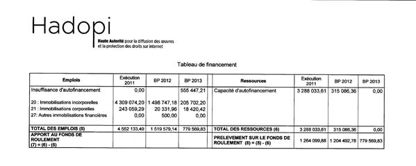 budget hadopi 2013