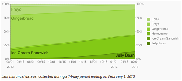 repartition android janvier 2013