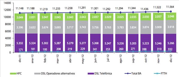 Mobile ADSL FTTH Espagne