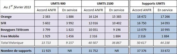 ANFR 3G 4G 1er février 2013