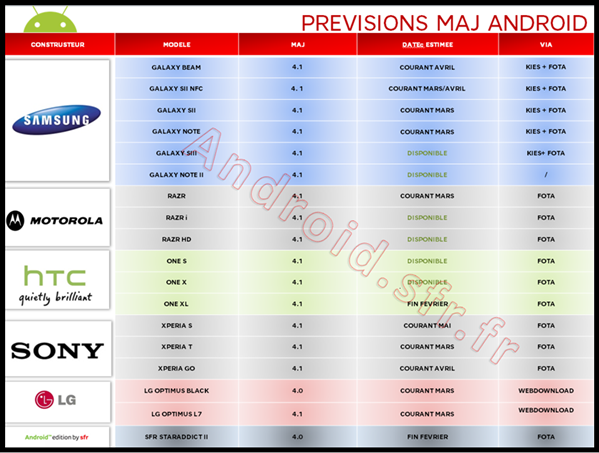 SFR calendrier Android 4.1