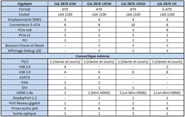 Gigabyte carte mère LGA 1150