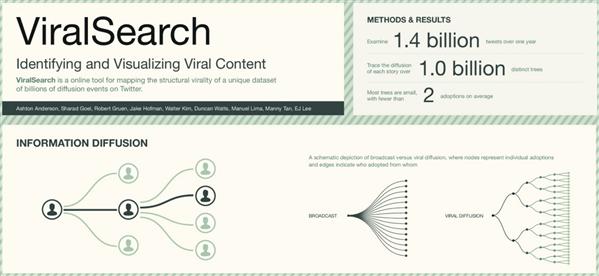 TechFest Microsoft ViralSearch