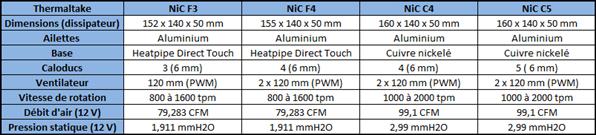 Thermaltake NiC
