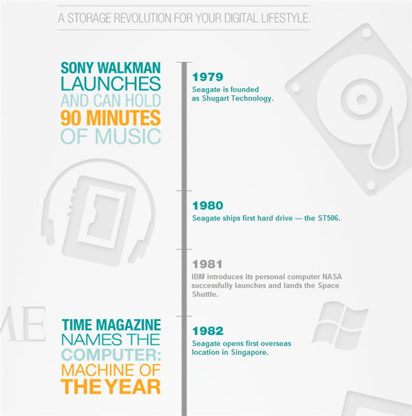 Seagate infographie disques durs