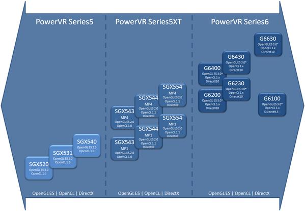 PowerVR SGX544