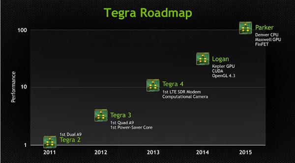 NVIDIA GTC 2013