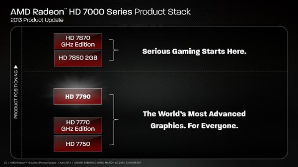AMD Radeon HD 7790 Slides