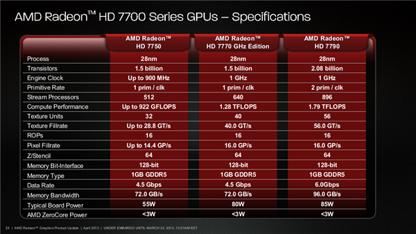 AMD Radeon HD 7790 Slides