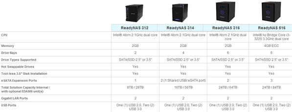 ReadyNAS Duo 100 300 500