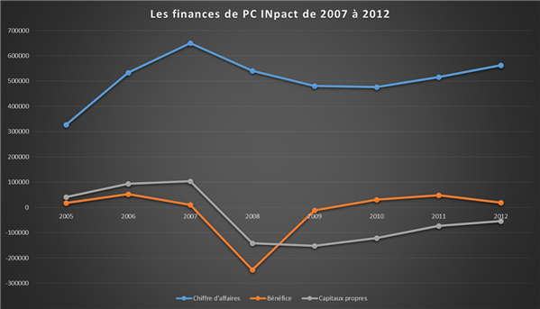 Chiffres PC INpact de 2007 à 2012