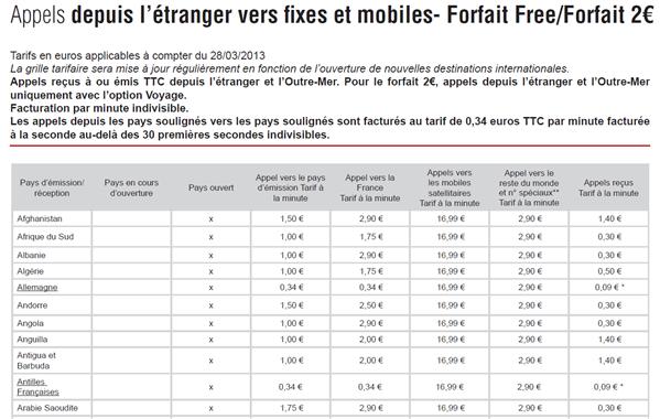 Free Mobile 2 € Voyage