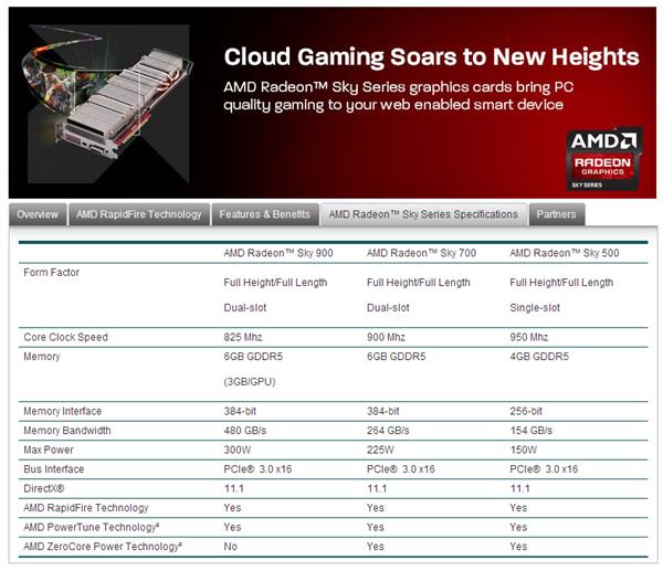 AMD Radeon Sky
