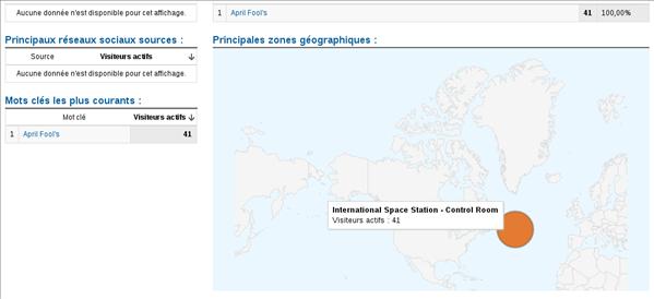 Google Analytics Poisson