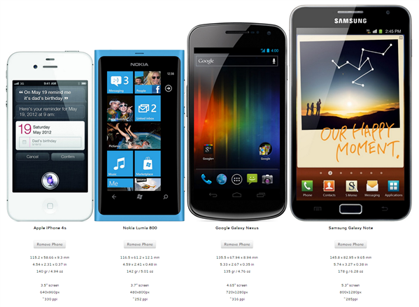 Taille smartphones