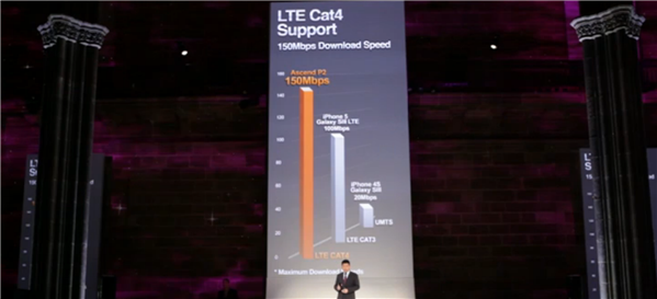 Ascend P2 Huawei