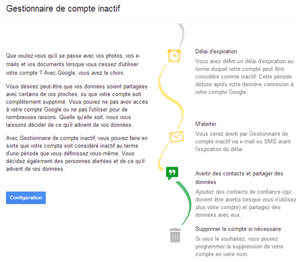 Google gestionnaire compte inactif