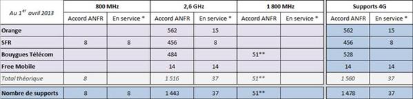 ANFR bilans Avril