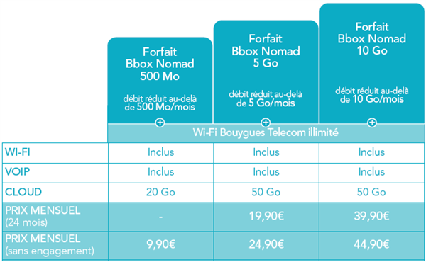Bouygues Telecom Nomad 10 Go