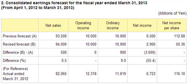 Capcom FY 2013 Forecast