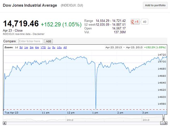 Dow Jones Hack AP