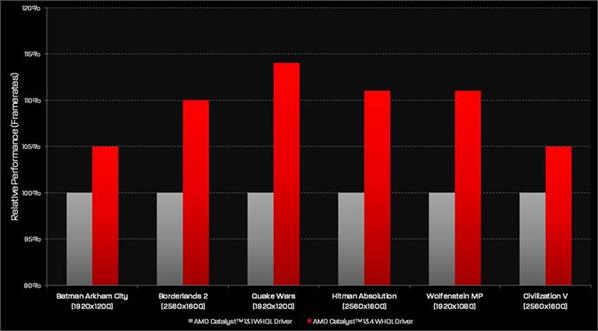 AMD Gains Catalyst 13.4