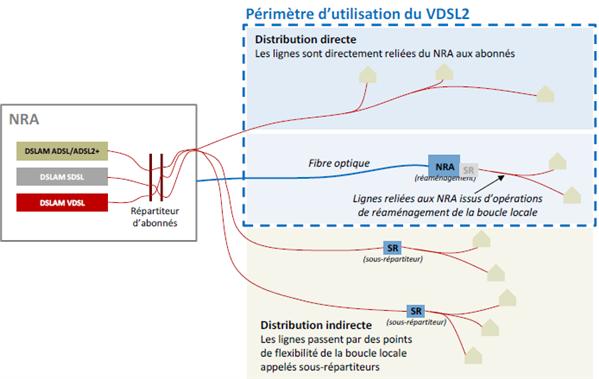 ARCEP VDSL2