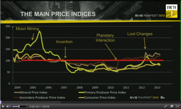 Eve Price Index
