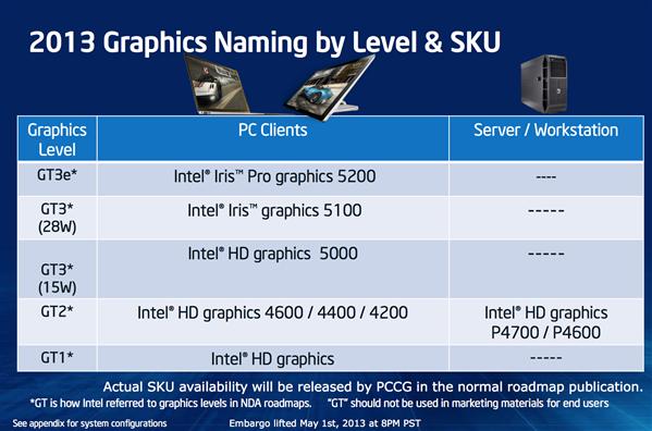 Intel NDA Iris