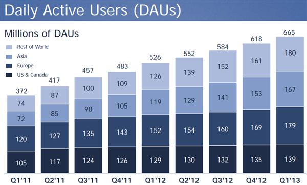 Facebook Q1 2013