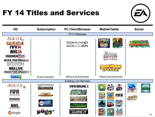 Electronic Arts Pipeline FY 2014 EA
