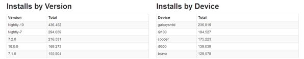 CyanogenMod Statistiques