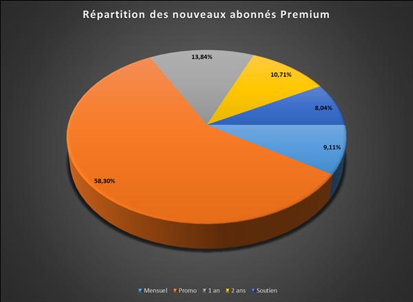 Abonnements Premium Q1 2013