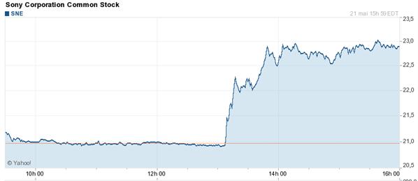 Sony bourse 21 mai 2013